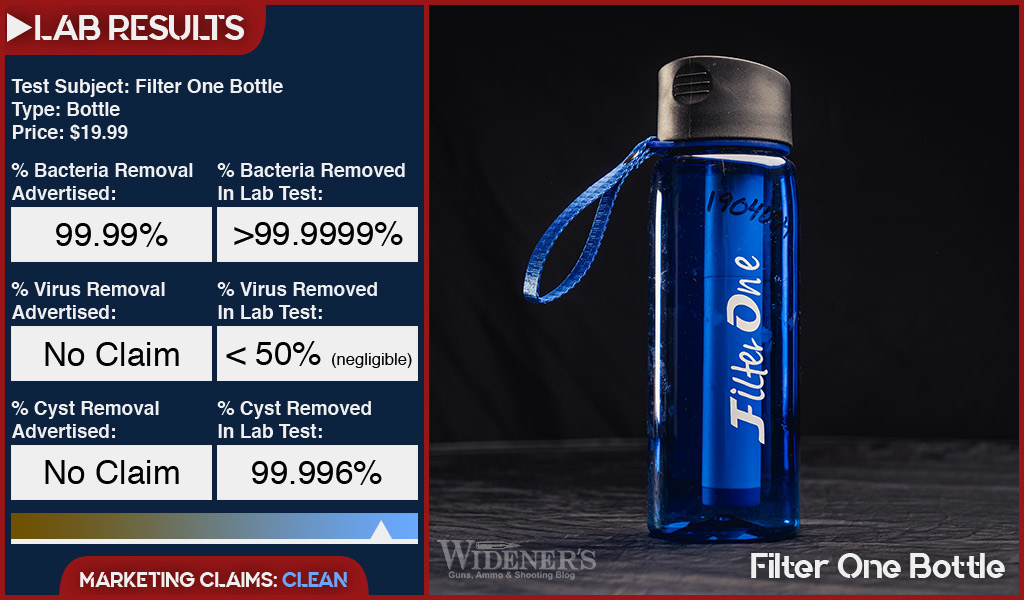 Filter One water filter for backpacking test results