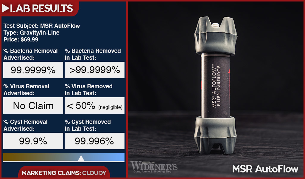 test results of msr auto flow water filter