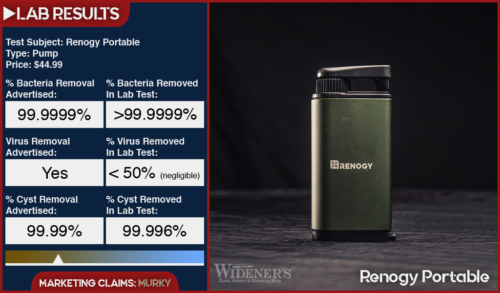 Renogy portable water filter test results from a certified lab