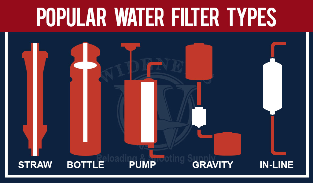 a graphic showing popular water filter types